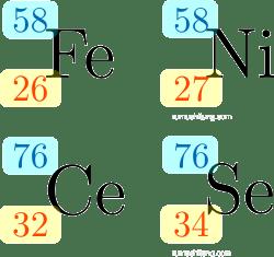 isobar besi (fe) dan nikel (ni) dan isobar Cesium (Ce) dan Selenium (Se)