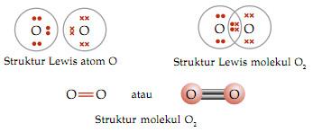 pembentukan ikatan kimia pad oksigen