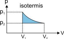 grafik proses isotermis pada termodinamika