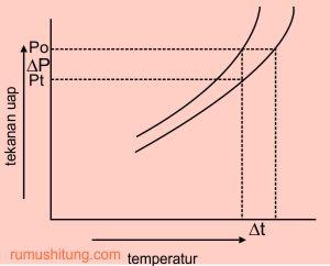 sifat koligatif larutan-penurunan tekanan uap