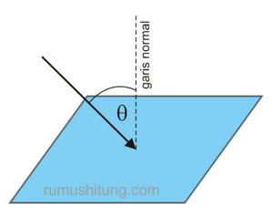 contoh soal hukum gauss
