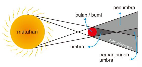 penyebab gerhana matahari dan gerhana bulan