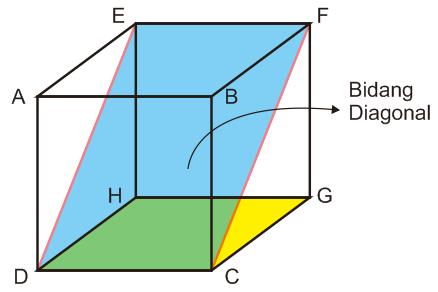 rumus luas bidang diagonal