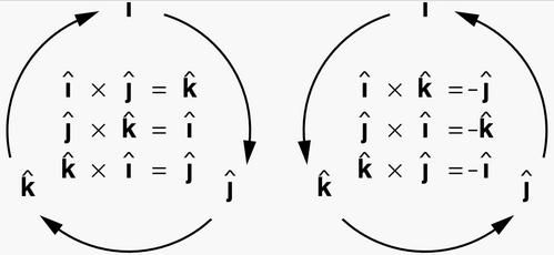 aturan perkalian silang vektor