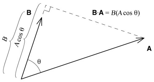 vektor b dot a