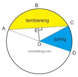bagian-bagian lingkaran