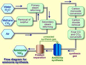 diagram pembuatan amonia