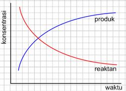 grafik laju reaksi