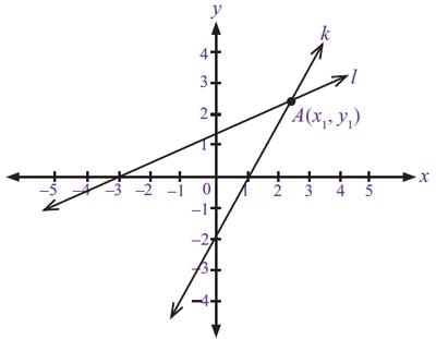 dua buah garis lurus saling berpotongan