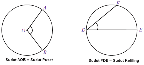 sudut pusat dan sudut keliling lingkaran
