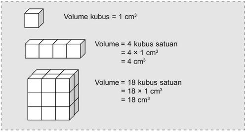 menghitung volume kubus dan balok menggunakan balok satuan