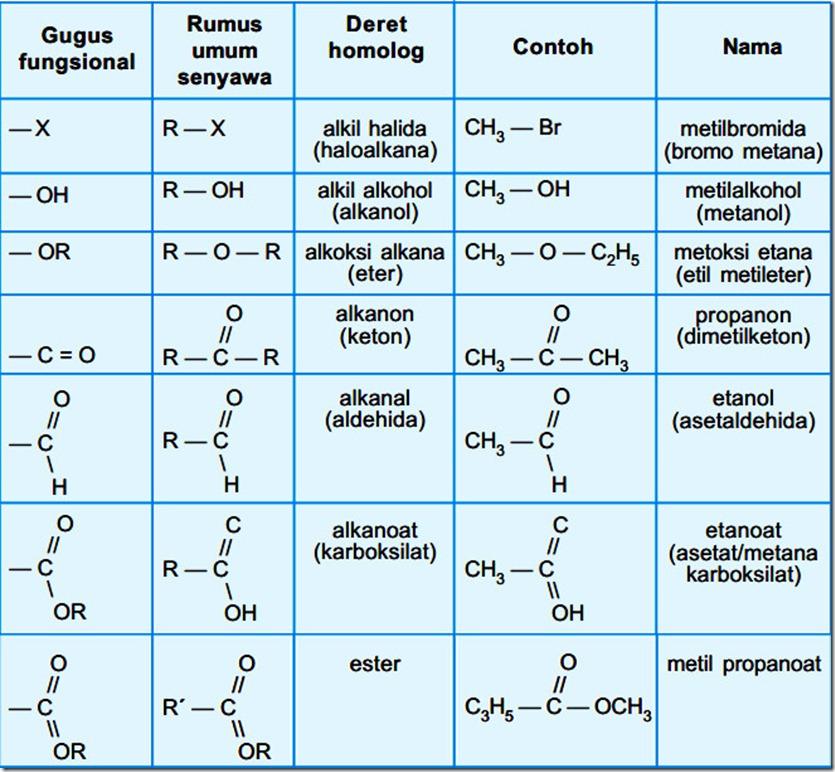 tabel gugus fungsi senyawa karbon