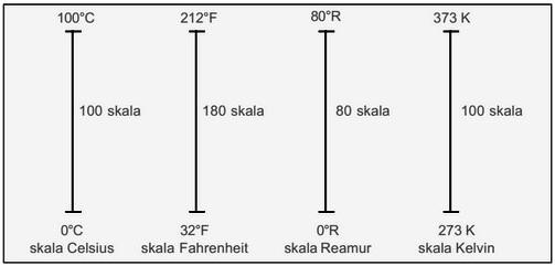diagram konversi suhu