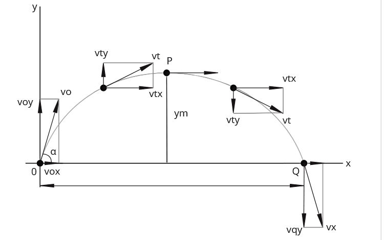 Rumus Gerak Parabola atau Gerak Peluru (Fisika Kelas 10)