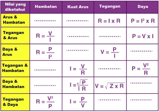 Tabel matriks hukum Ohm
