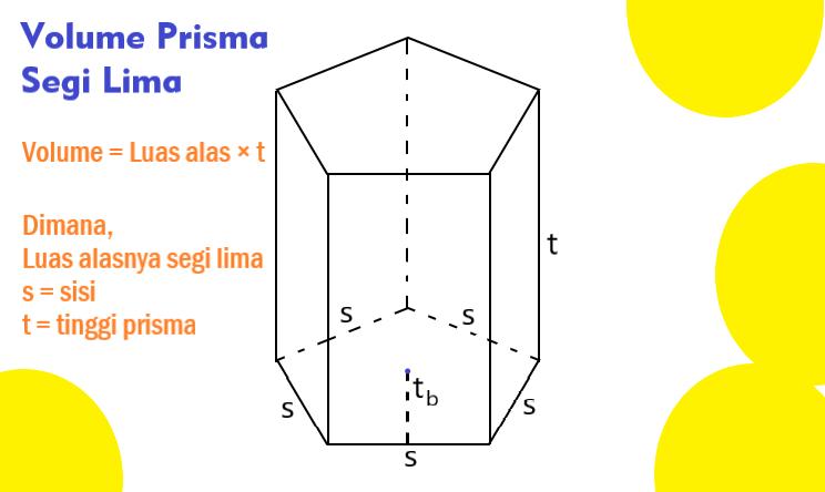 Rumus Volume Prisma Segi Lima