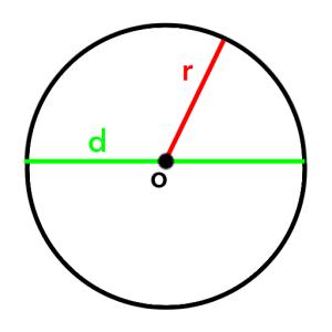 Gambar Lingkaran Penuh