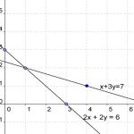 Pengertian Persamaan Linear dan Contoh Soalnya