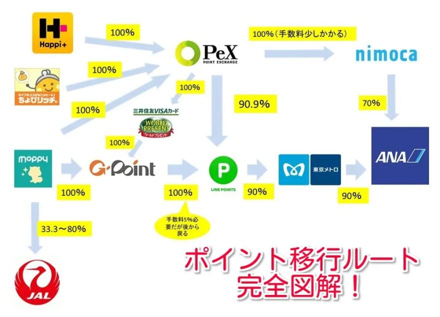 各種ポイントサイトからANAマイルへのポイント移行ルートを示した図