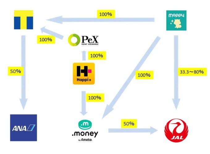 「ハピタス」「モッピー」からクレジットカードを使わずにマイルに移行するルート図