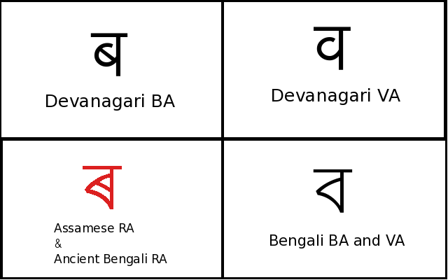Bengali L10n Through Myopic Eyes