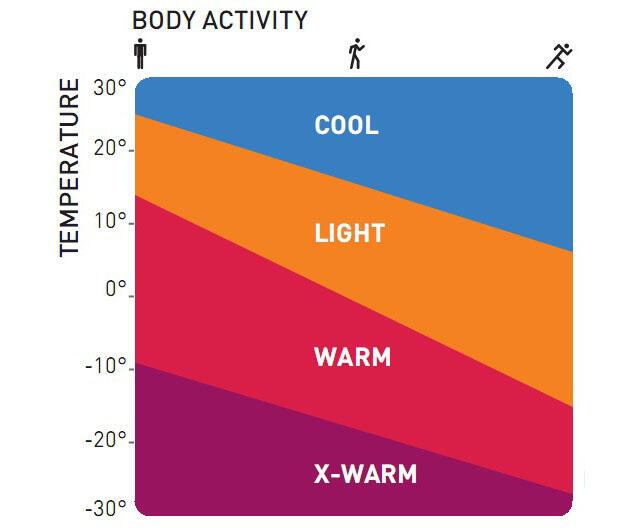 x-warm température