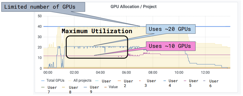 A gpu usage graph showing utilization over time.