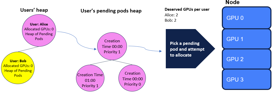 A diagram showing the users heap and individual pods with GPU assignments.