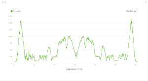 Gorge Waterfalls 100k Elevation Profile
