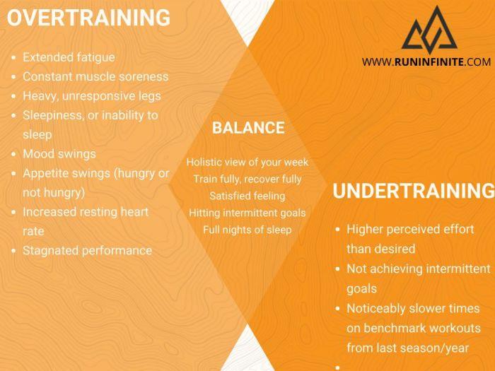 Overtraining and Undertraining in Running