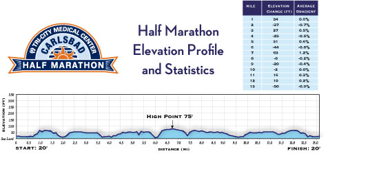Carlsbad-half-marathon-elevation-map