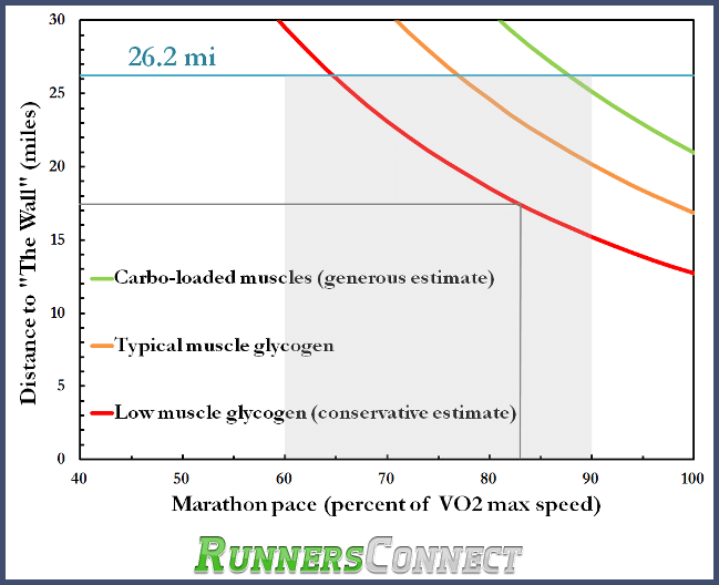 marathon wall graph