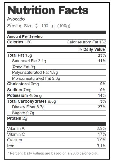 Αβοκάντο διατροφικά στοιχεία - θρεπτική αξία - θερμίδες