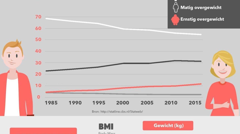Hardlopen met overgewicht BMI