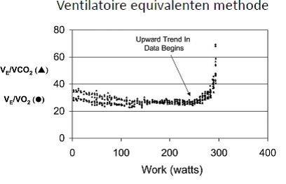 hardlopen trainingsopbouw ademhaling zuurstofopname