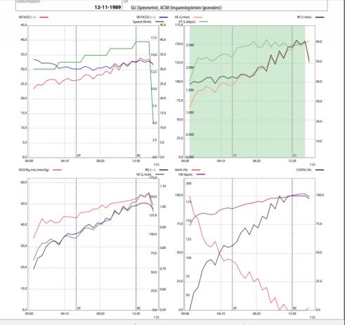 hardlopen trainingsopbouw grafiek