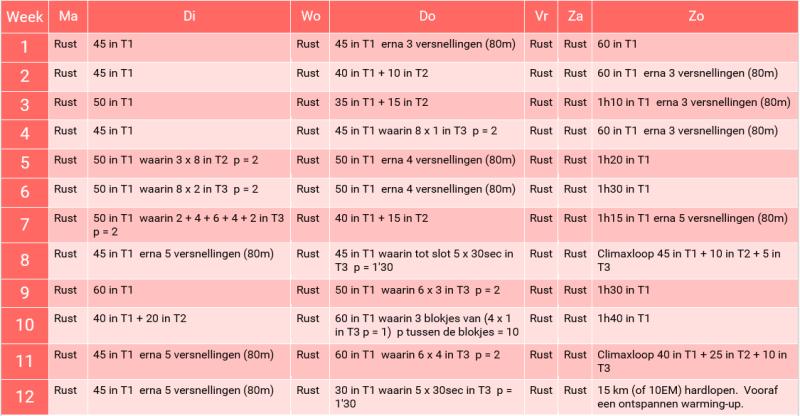 Hardloopschema 10-15km in 12 weken