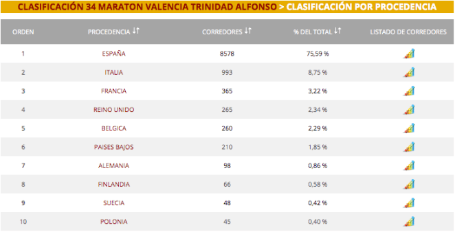 Le top 10 des nationalités au dernier Marathon de Valence : la Belgique 5ème