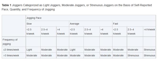 La répartition des coureurs en trois groupes. Crédit image : JACC