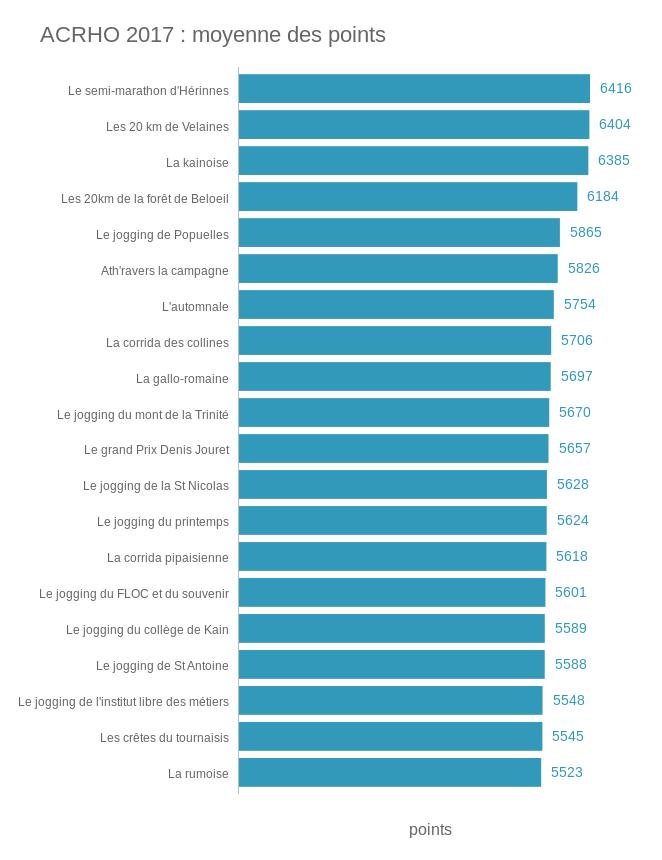La moyenne des points distribués sur chaque course ACRHO en 2017