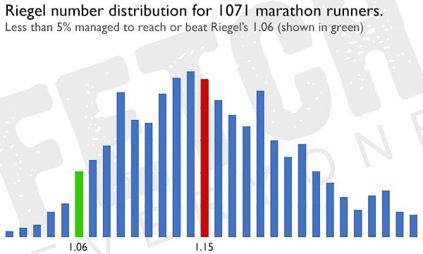 Distribution des temps sur marathon