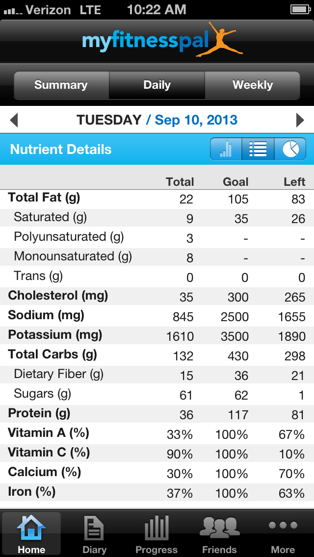 Detailed mfp screenshot of calorie consumption
