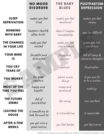 The Baby Blues vs. Postpartum Depression Infographic