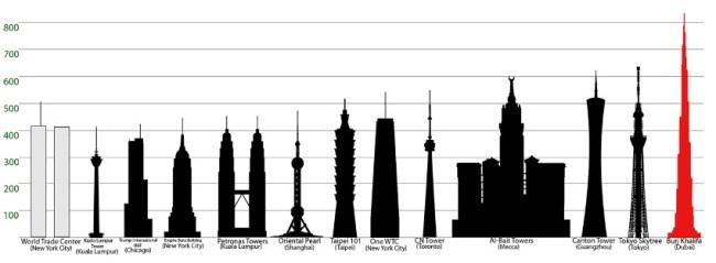 Torenhoog - Hoogste-gebouwen-ter-wereld