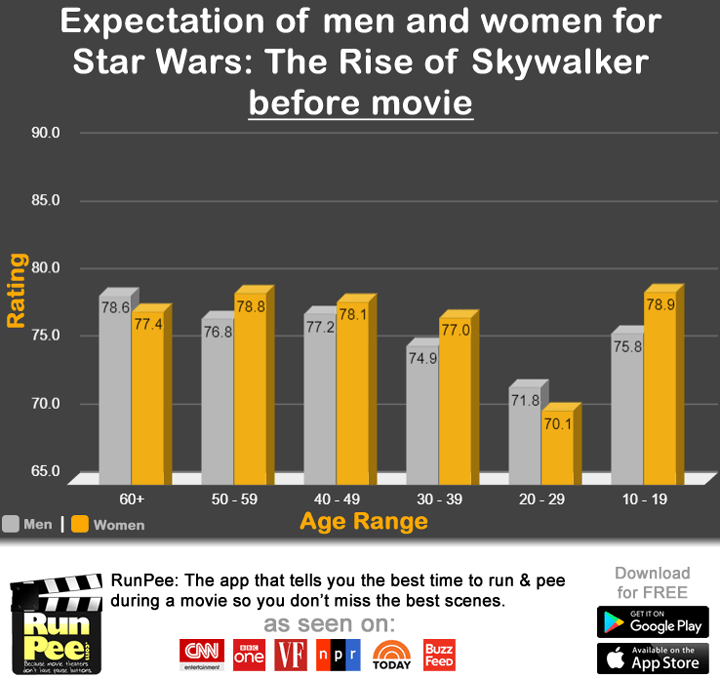 Infographic, Star Wars: The Rise of Skywalker, rating by men and women before movie expectation