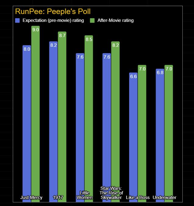 Peeples Poll 2020-01-13