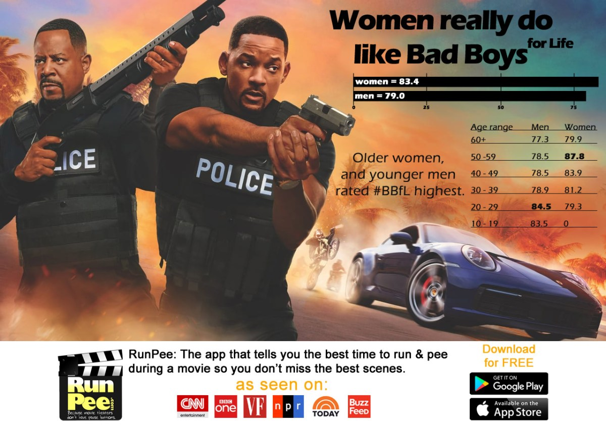 Infographic: how men and women rate the movie Bad Boys for Life.