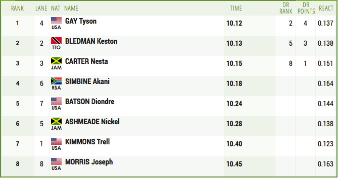 Men's 100m Results