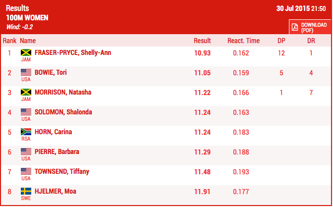 Women's 100m Results