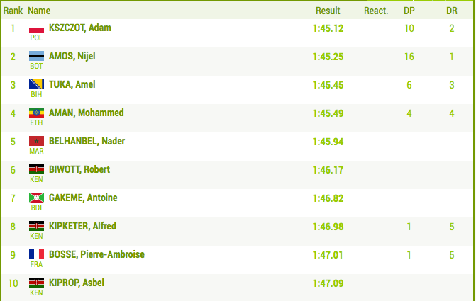 Men's 800m Results